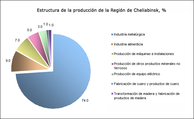 chel-es-structure-product